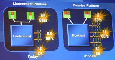 Jobb a Bensley az AMD Hypertransport Platformjánál?